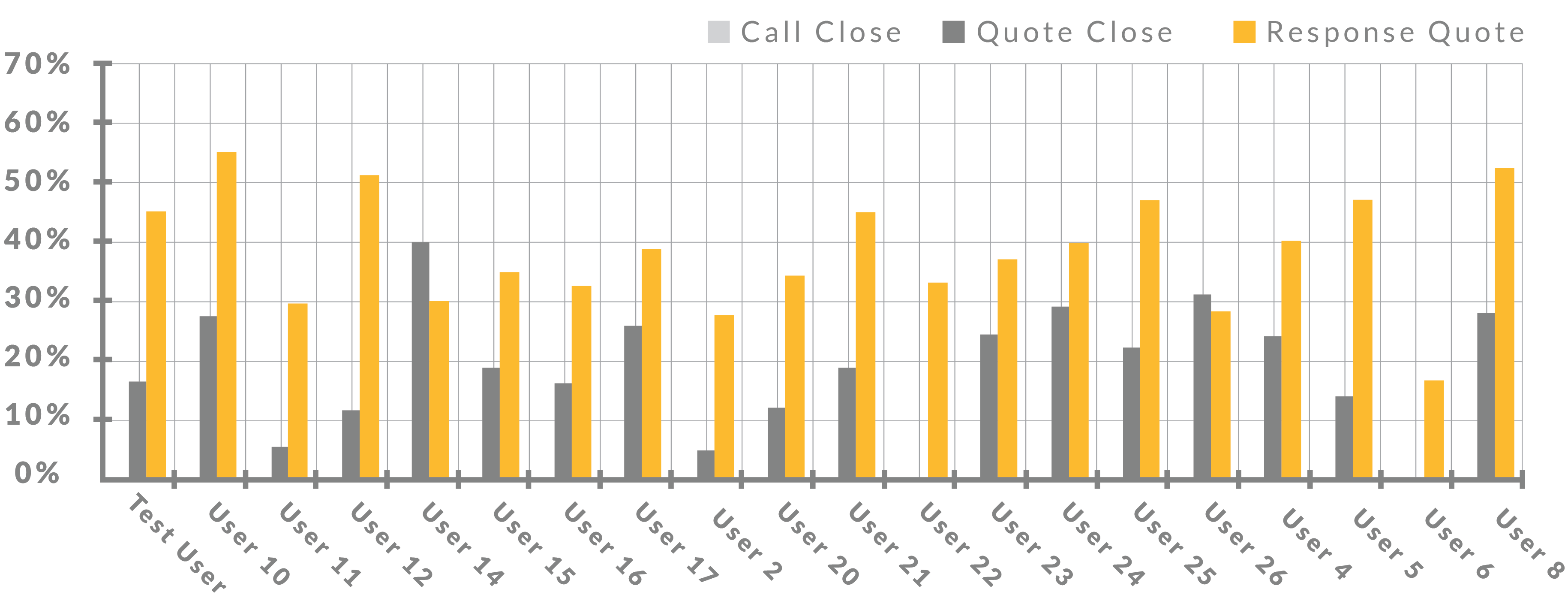 Inline CRM user close and quote rate reporting